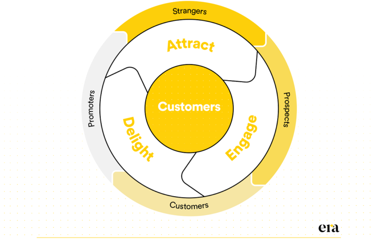 content marketing flywheel