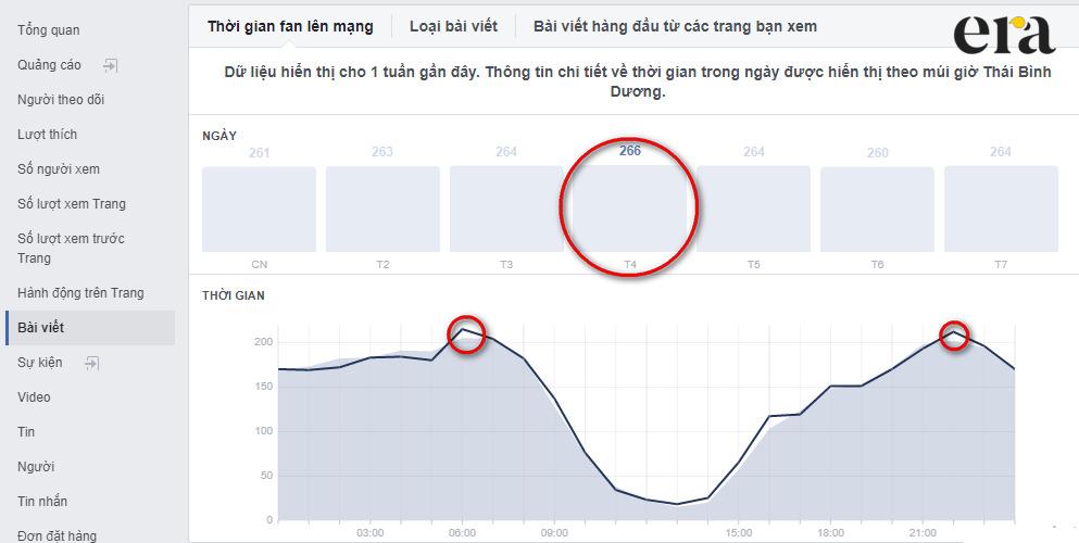 Dùng Facebook Insight để nắm bắt thời gian đăng bài hiệu quả