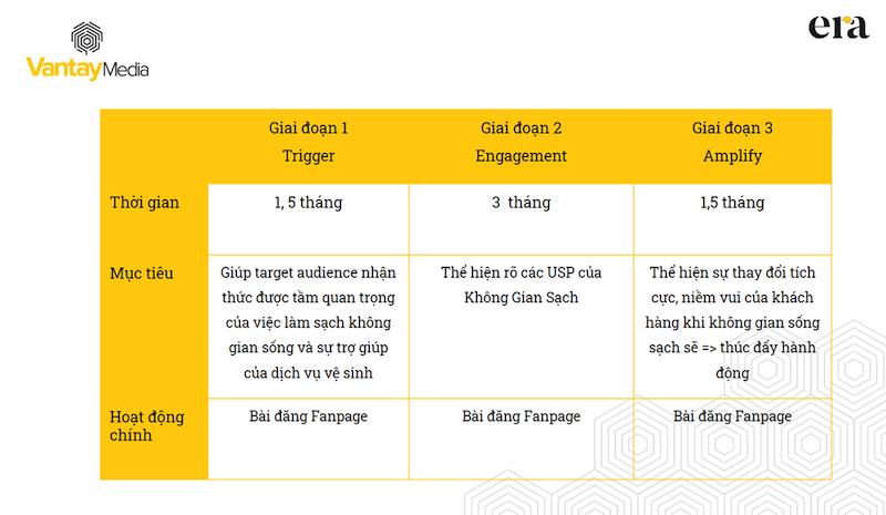 quy trình phát triển fanpage của era giúp khách hàng dễ dàng hình dung từng giai đoạn của dự án