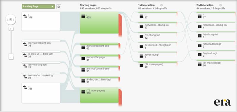 """Google Analytics giúp bạn kiểm tra xem người dùng """"kiên nhẫn"""" đọc bao nhiêu bài viết của bạn trong một lần truy cập"""