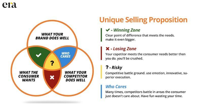 Giải pháp tìm được Unique Selling Point (USP) cho doanh nghiệp