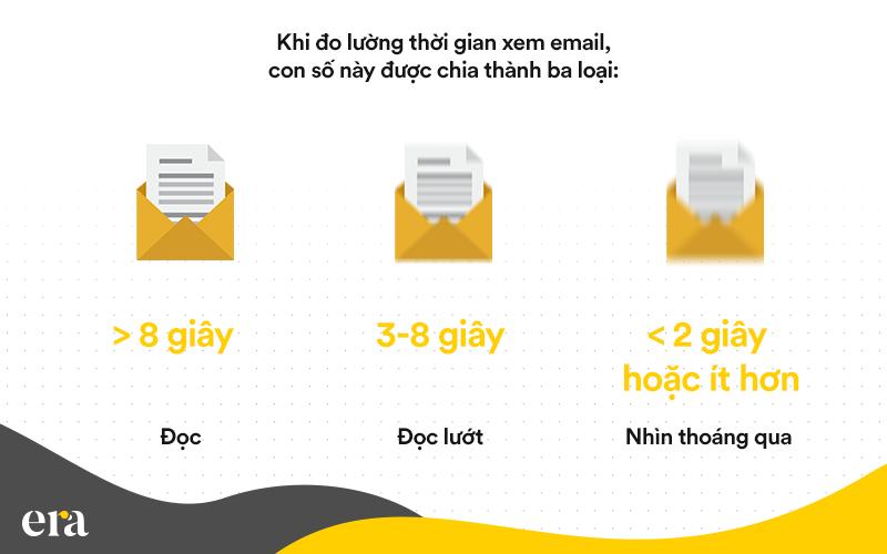 21 chỉ số mà mọi chiến dịch email marketing cần phải đo lường