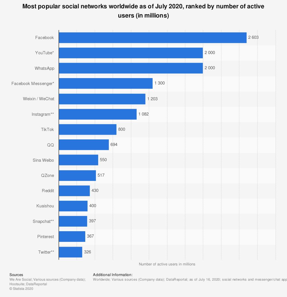 Bảng số liệu thống kê số người dùng các mạng xã hội trên toàn cầu (tính đến tháng 7 năm 2020)