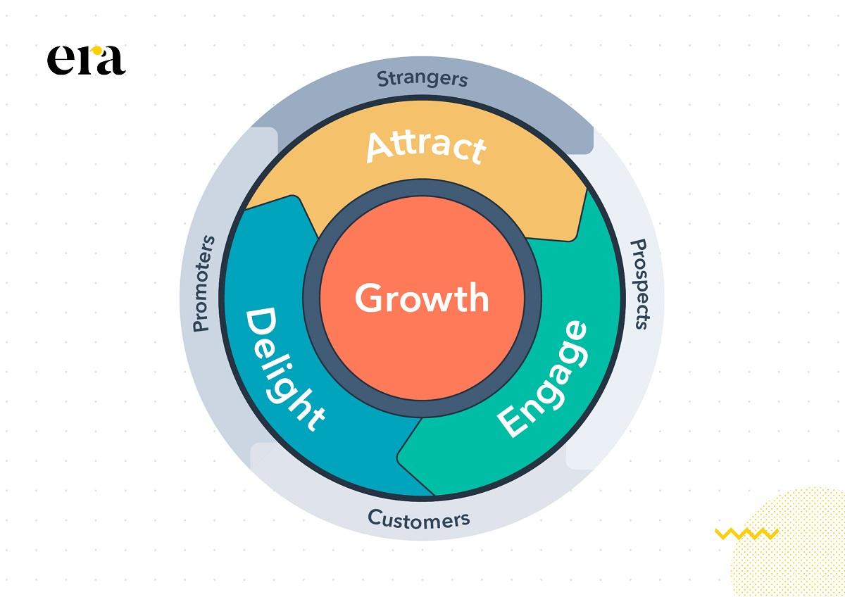 Ba giai đoạn của inbound marketing tạo thành một vòng lặp bánh đà