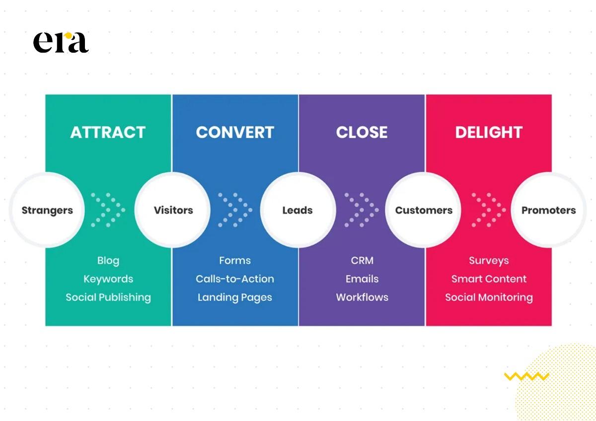 Giai đoạn chuyển đổi trong inbound marketing là các hoạt động nhằm khuyến khích khách hàng hành động