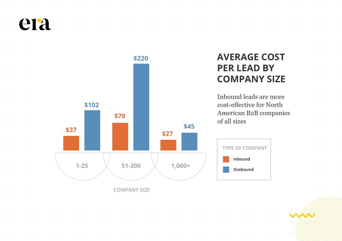 Inbound Marketing được đánh giá là mang lại hiệu quả đầu tư cao hơn so với các phương thức truyền thống (Nguồn: HubSpot)