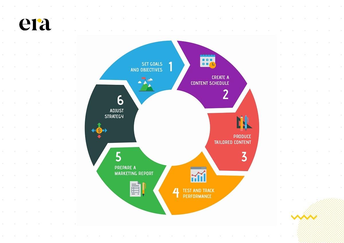 Thực thi content marketing là quy trình gồm nhiều bước và được bắt đầu bằng việc xác định mục tiêu và tìm ý tưởng
