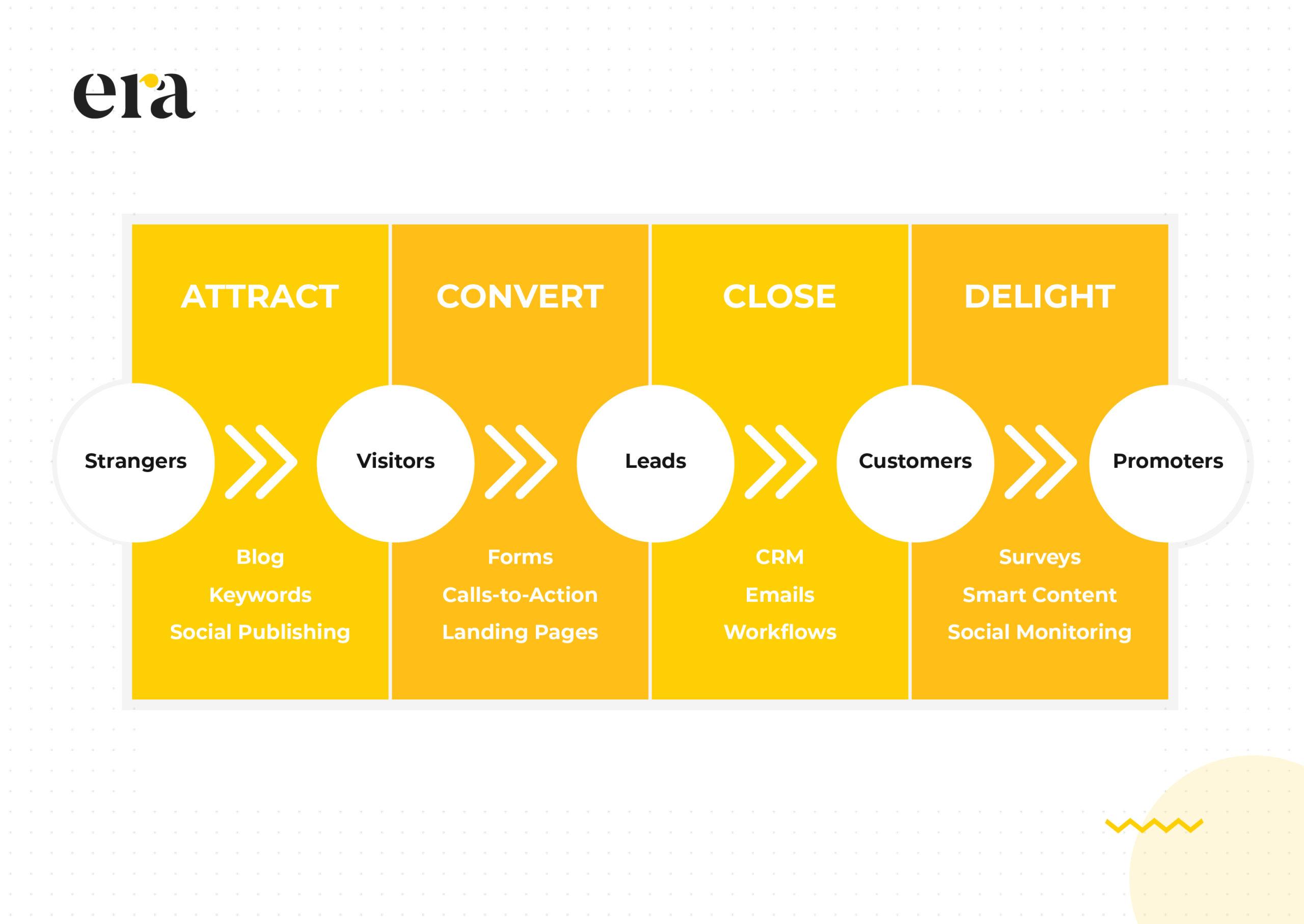 tư vấn inbound marketing ngành IT