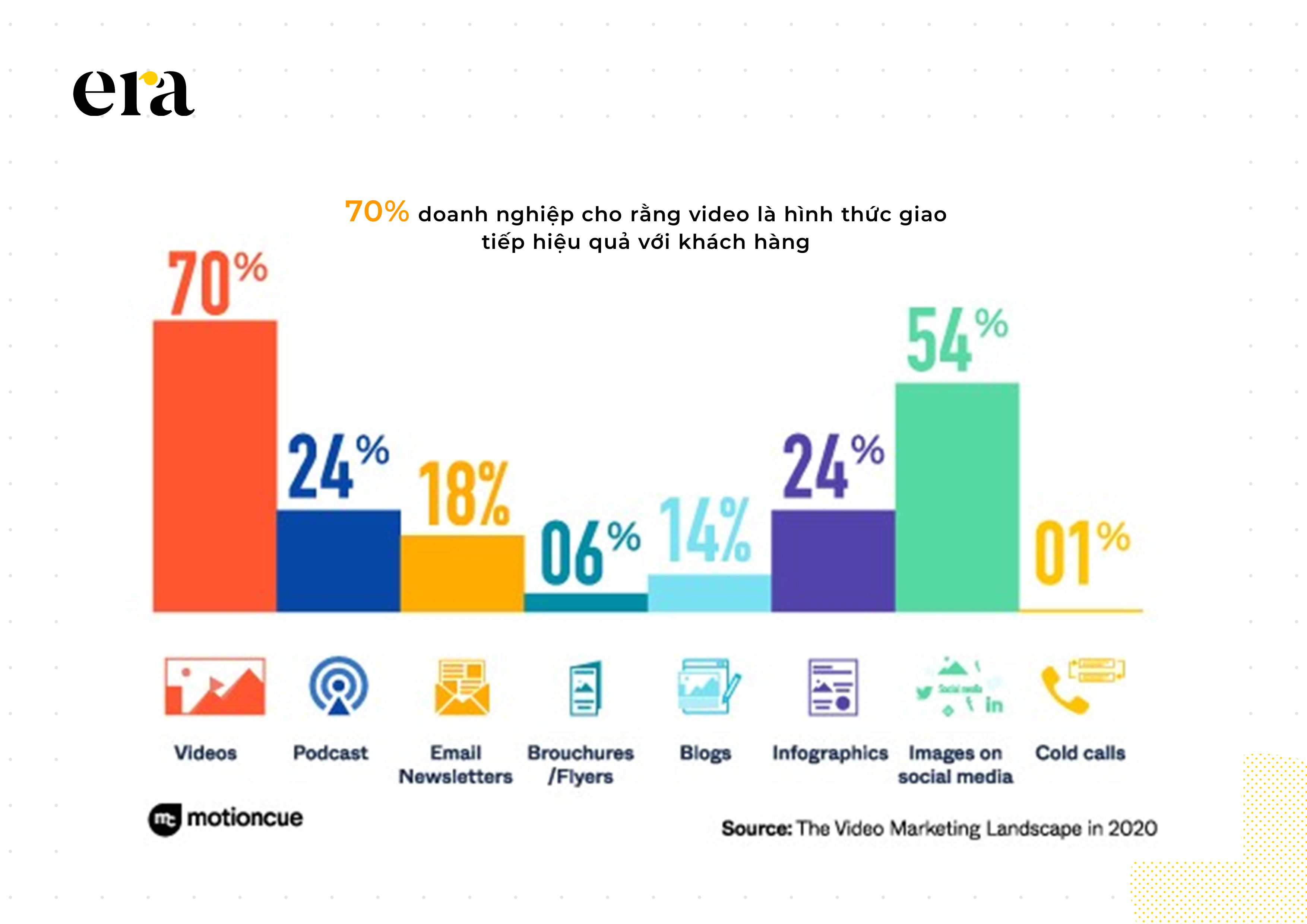 học viết content marketing